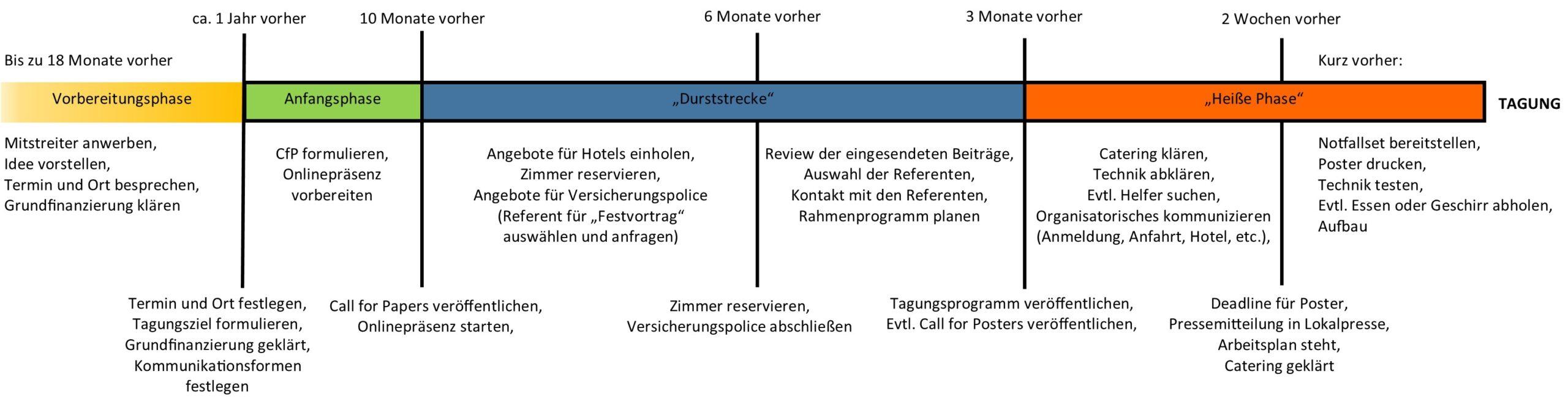 Timeline Tagungsorganisation